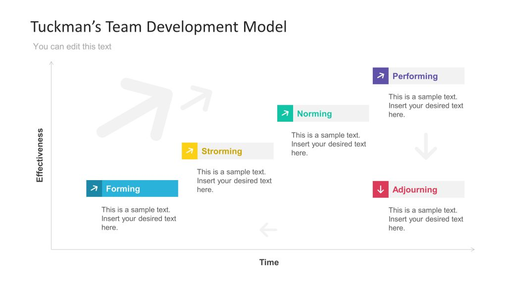 5 giai đoạn của mô hình làm việc nhóm hiệu quả