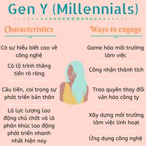 Millennials' Characteristics (Đặc điểm của Millennials)