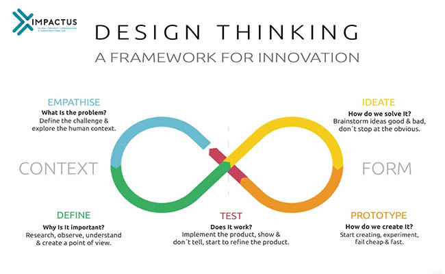 Quy trình 5 bước trong tư duy thiết kế