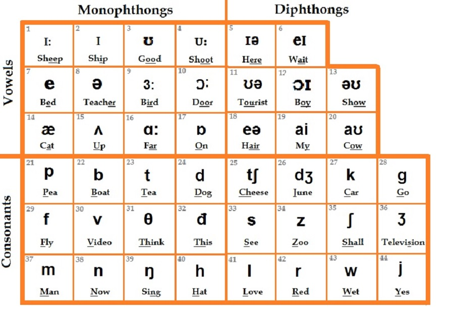 Bảng phiên âm quốc tế IPA International Phonetic Alphabet