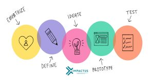 design thinking - Tư duy thiết kế