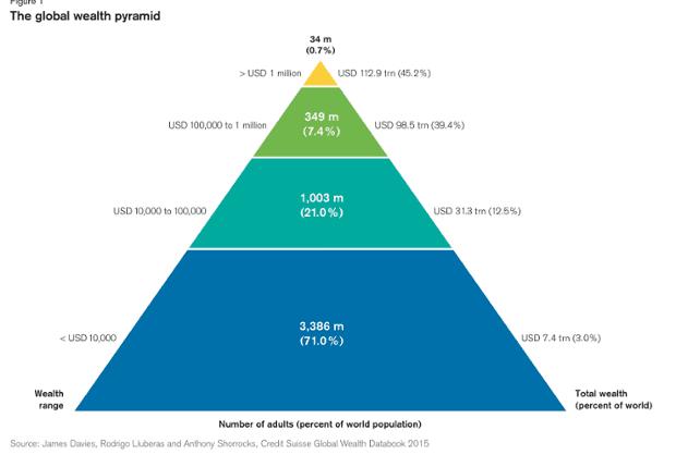 Biểu đồ kim tự tháp phân bố mức độ thu nhập của dân số trên toàn thế giới