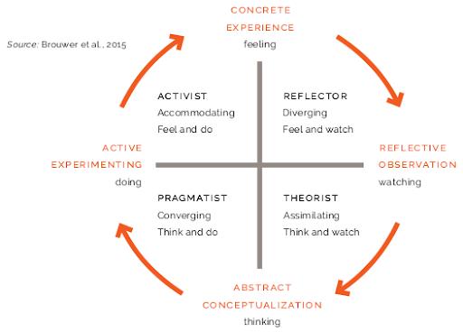 Mô hình học tập của Kolb