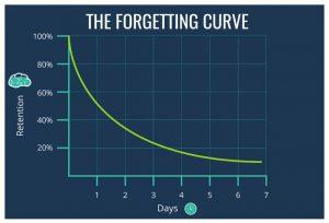 Đường cong thể hiện khả năng suy giảm trí nhớ cửa con người trong một thời gian nhất đinh