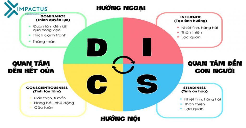 Thấu hiểu và áp dung mô hình DISC giúp bạn rất nhiều trong công việc